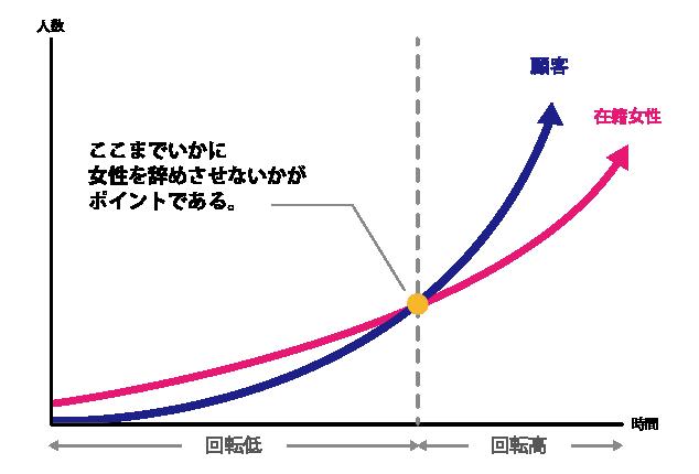 在籍・顧客グラフ